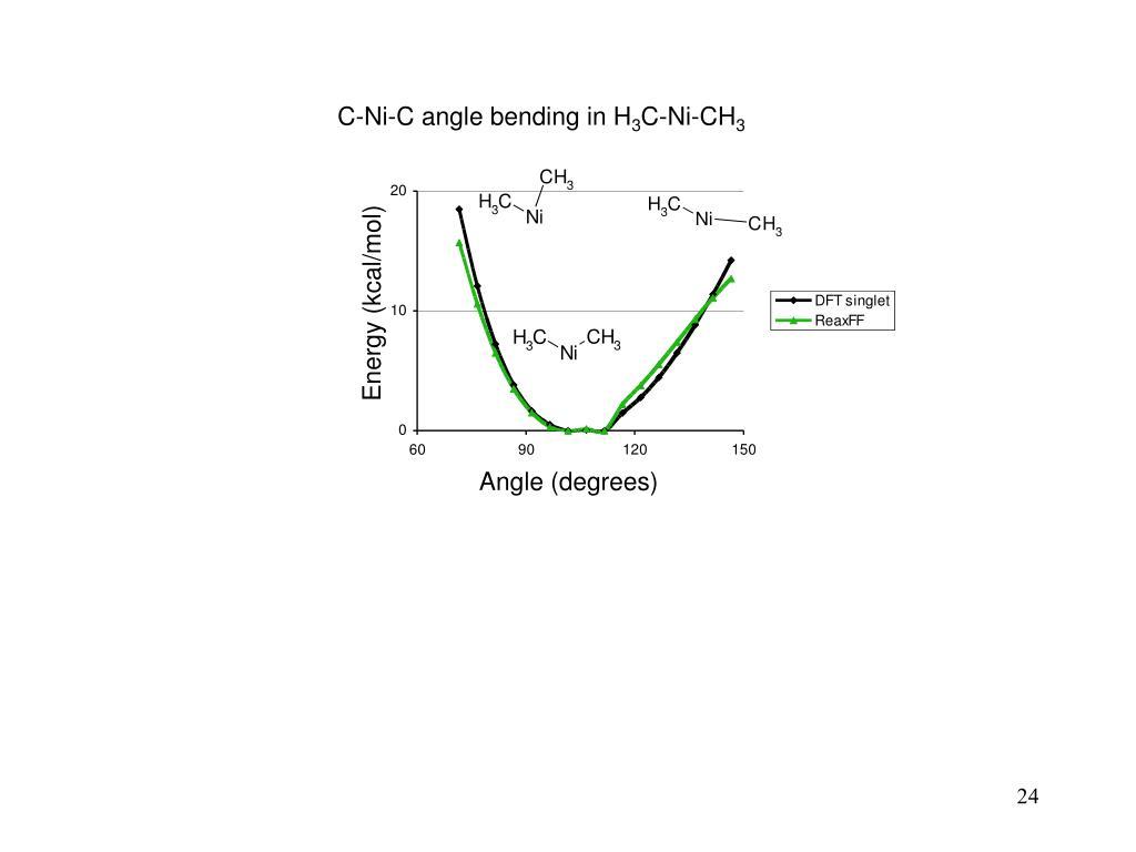 C-Ni-C angle bending in H