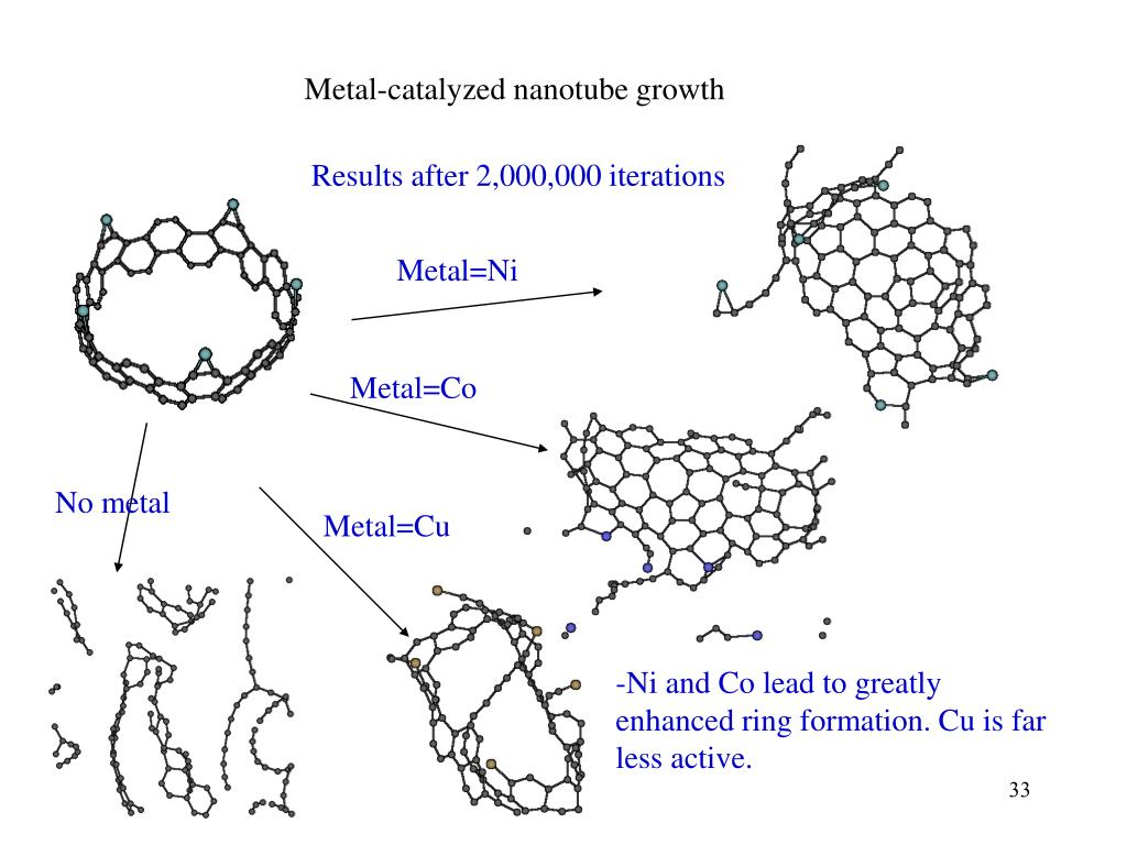 Metal-catalyzed nanotube growth