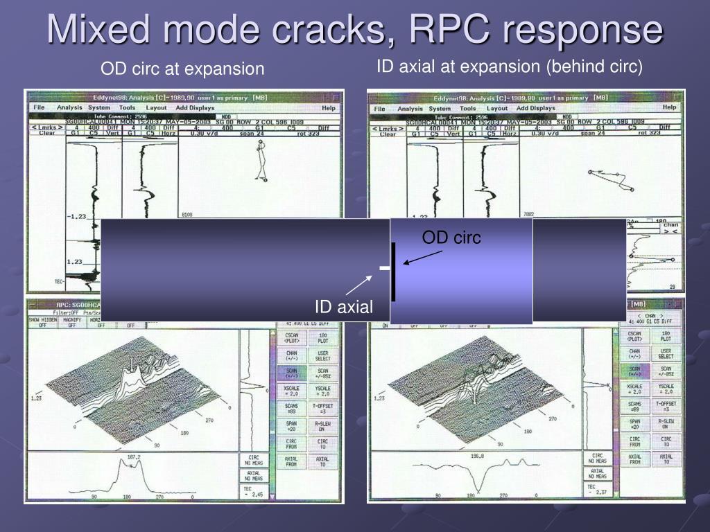 Mixed mode cracks, RPC response