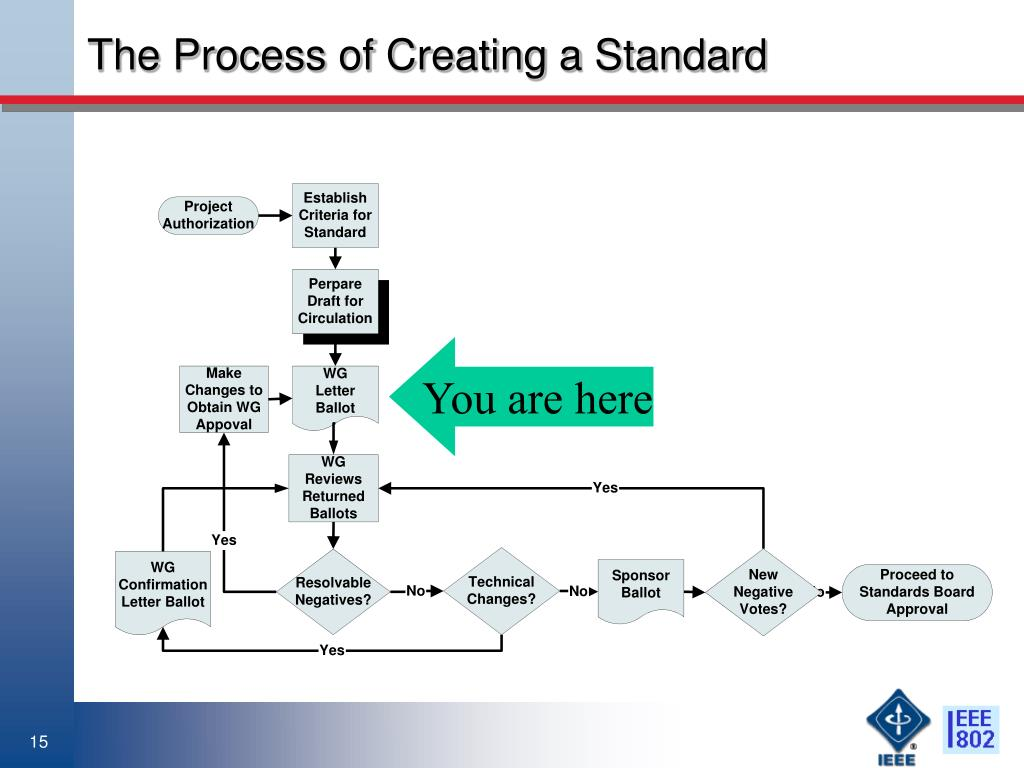 The Process of Creating a Standard