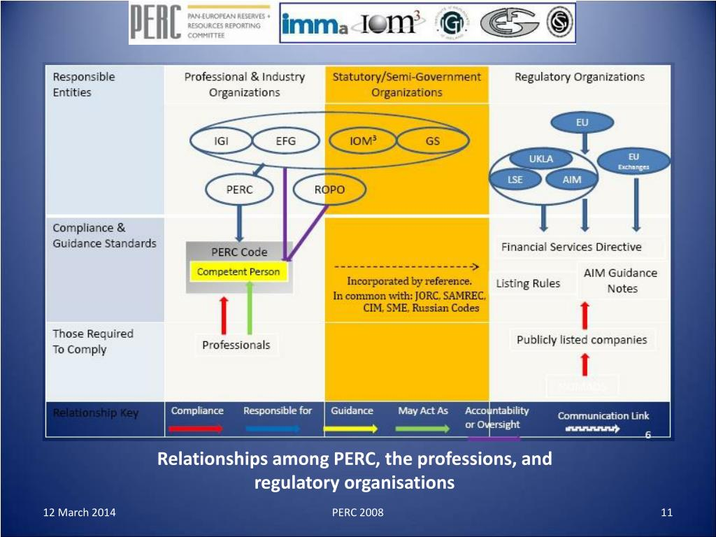 Relationships among PERC, the professions, and regulatory organisations