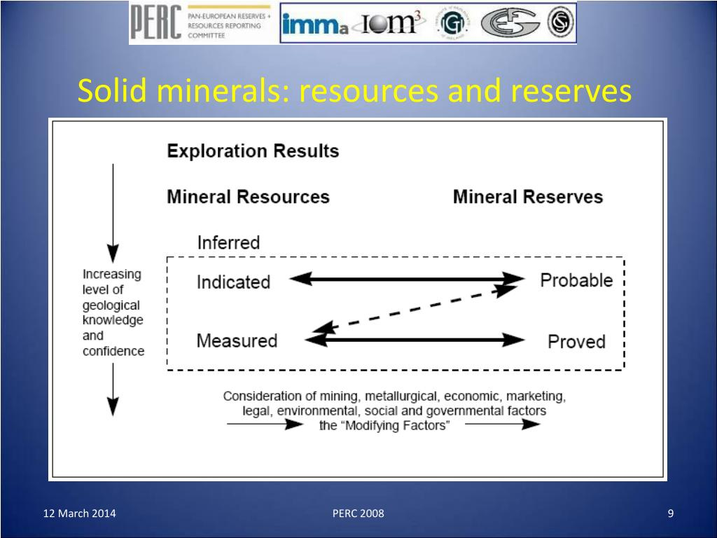 Solid minerals: resources and reserves