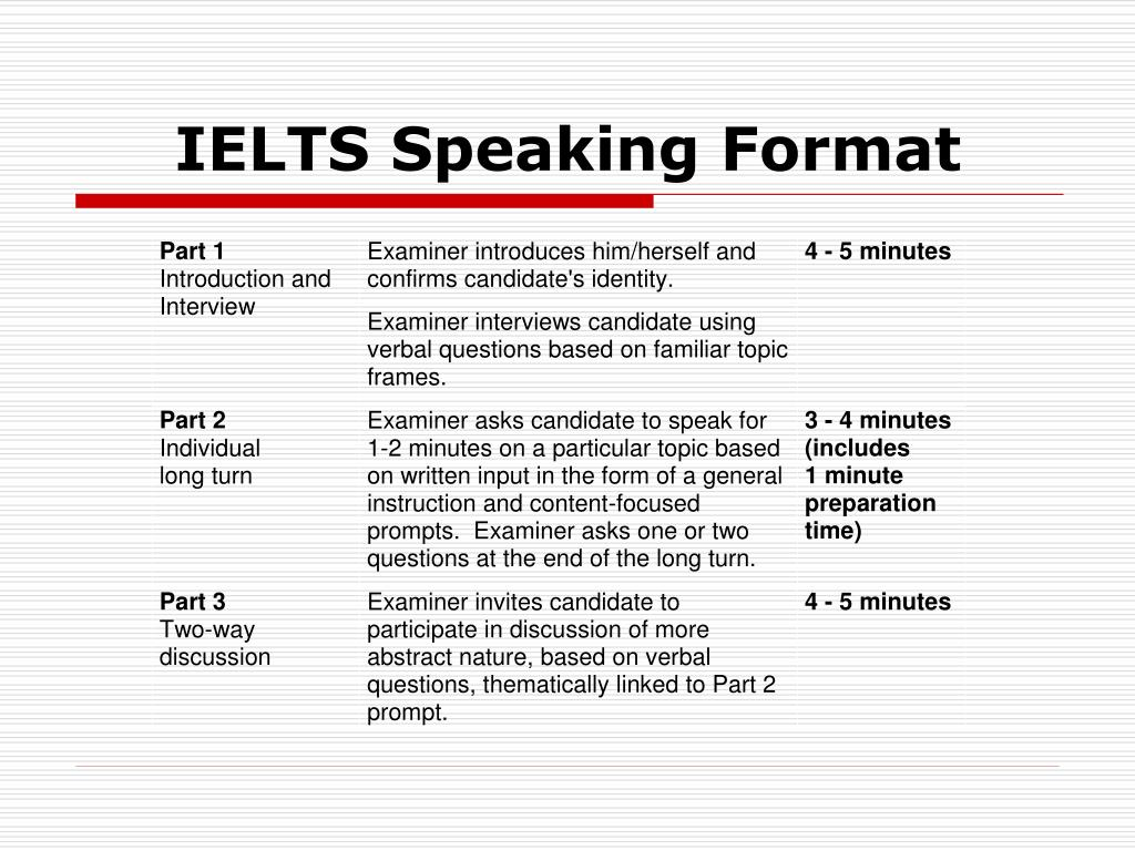 IELTS Speaking Format