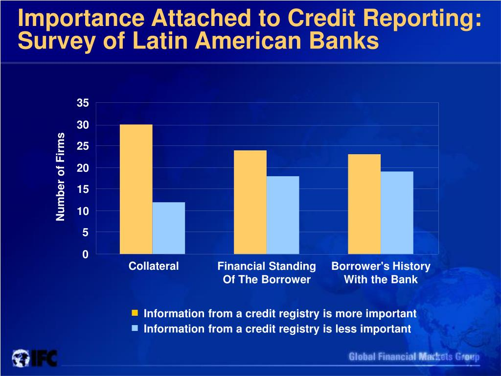 Importance Attached to Credit Reporting: