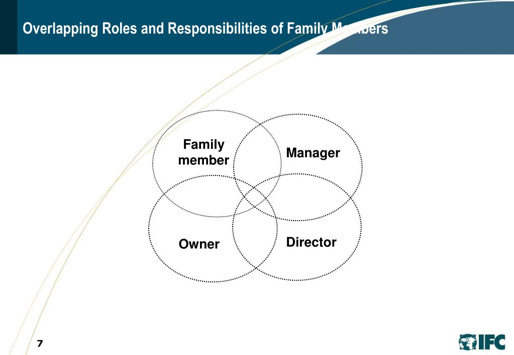 Overlapping Roles and Responsibilities of Family Members