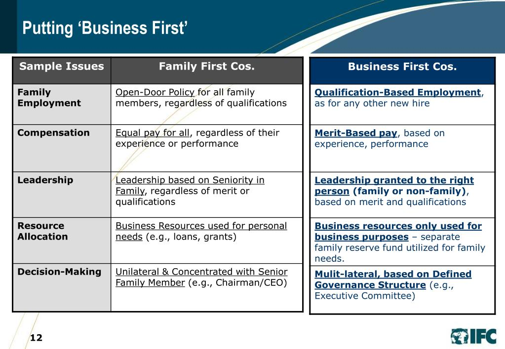 Putting 'Business First'