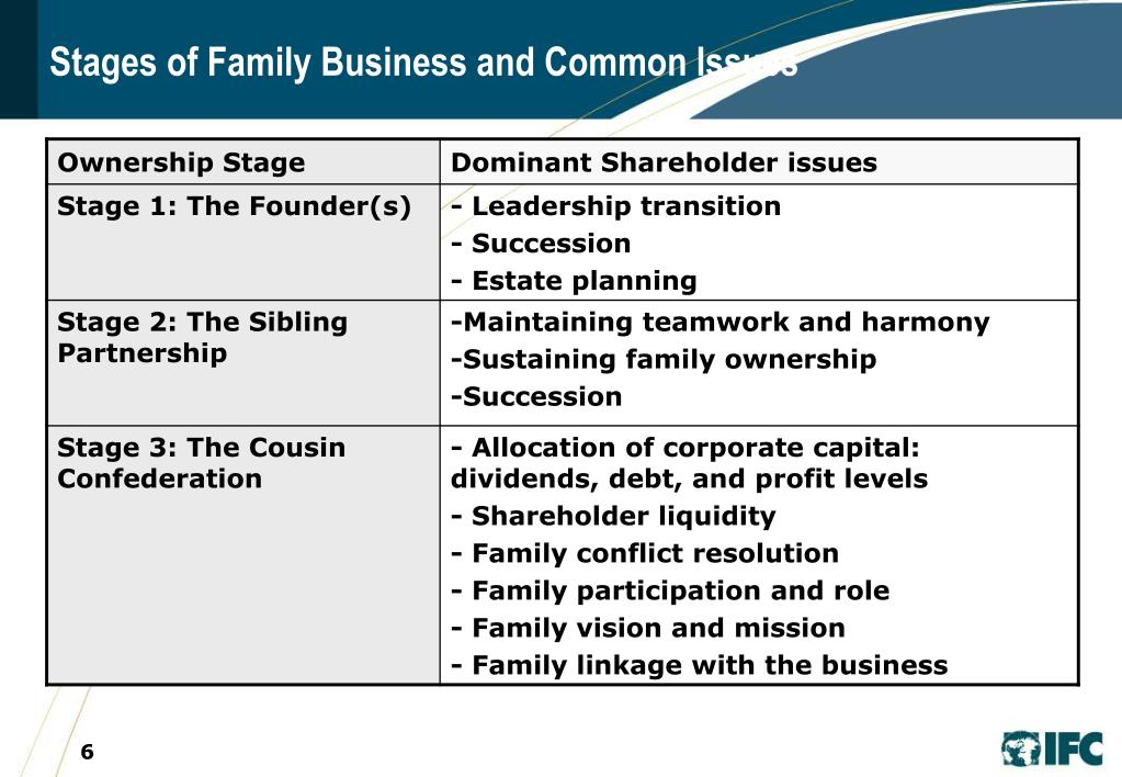 Stages of Family Business and Common Issues