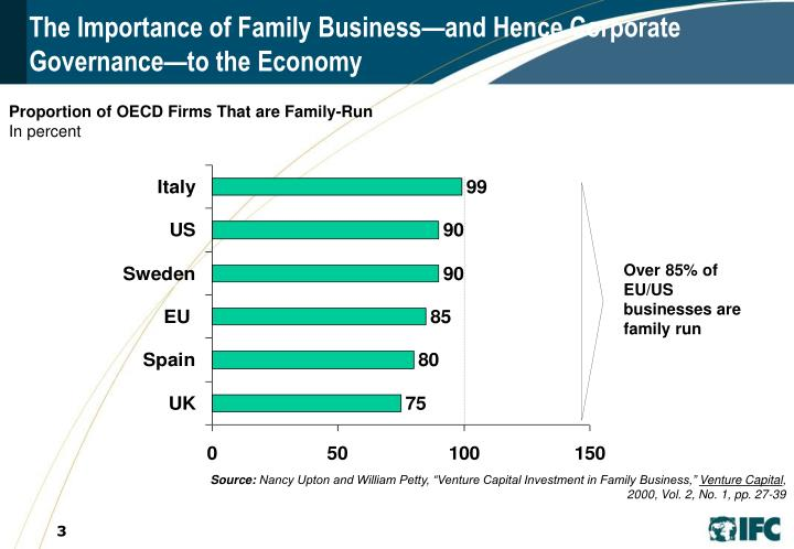 The importance of family business and hence corporate governance to the economy