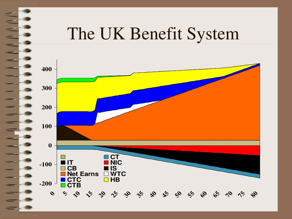 The UK Benefit System