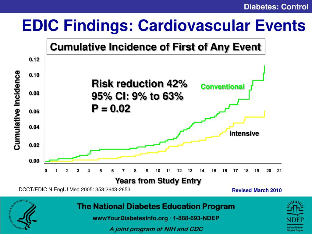 EDIC Findings: Cardiovascular Events