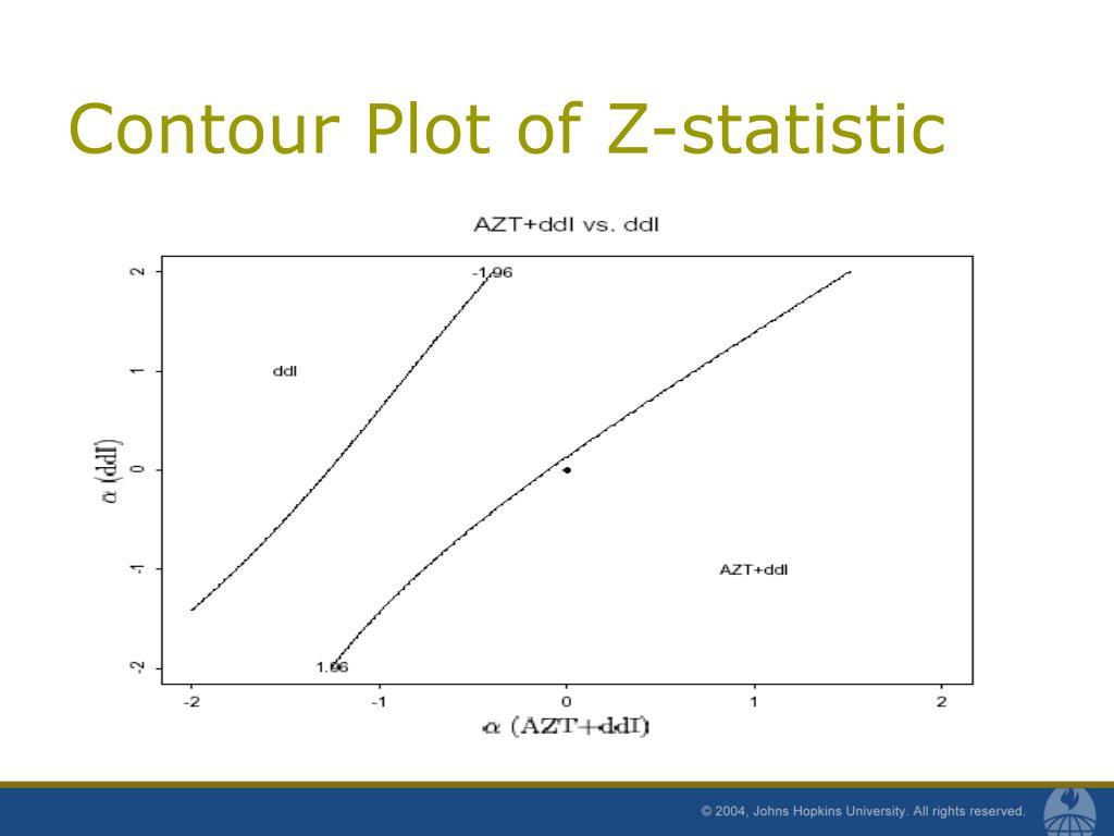 Contour Plot of Z-statistic