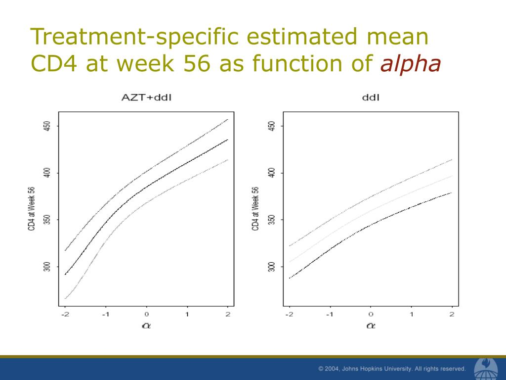 Treatment-specific estimated mean CD4 at week 56 as function of