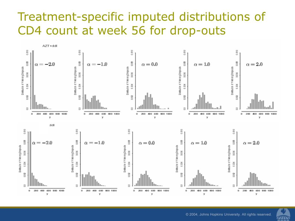 Treatment-specific imputed distributions of CD4 count at week 56 for drop-outs