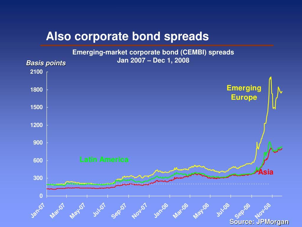 Also corporate bond spreads