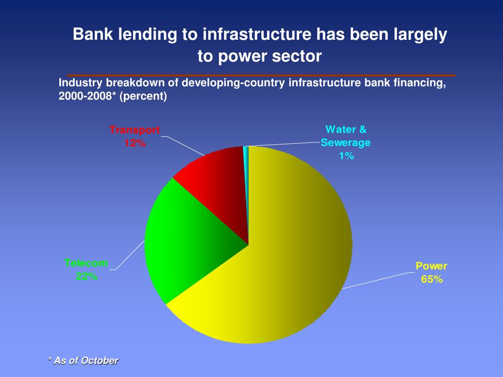 Bank lending to infrastructure has been largely to power sector