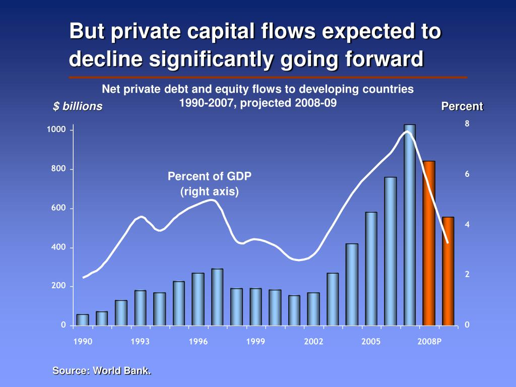 But private capital flows expected to decline significantly going forward
