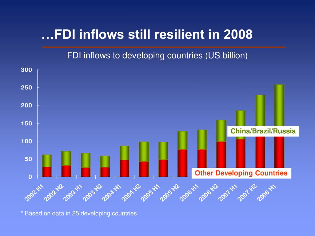 …FDI inflows still resilient in 2008