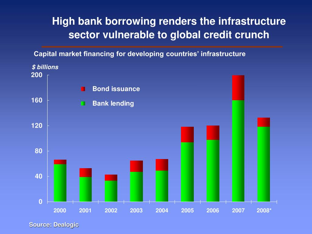 High bank borrowing renders the infrastructure   sector vulnerable to global credit crunch