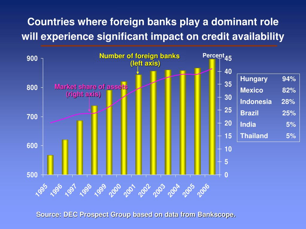 Countries where foreign banks play a dominant role