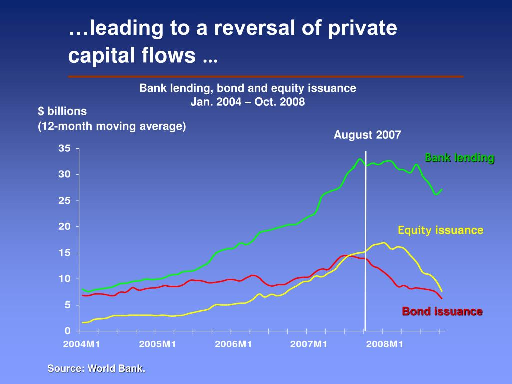 …leading to a reversal of private capital flows