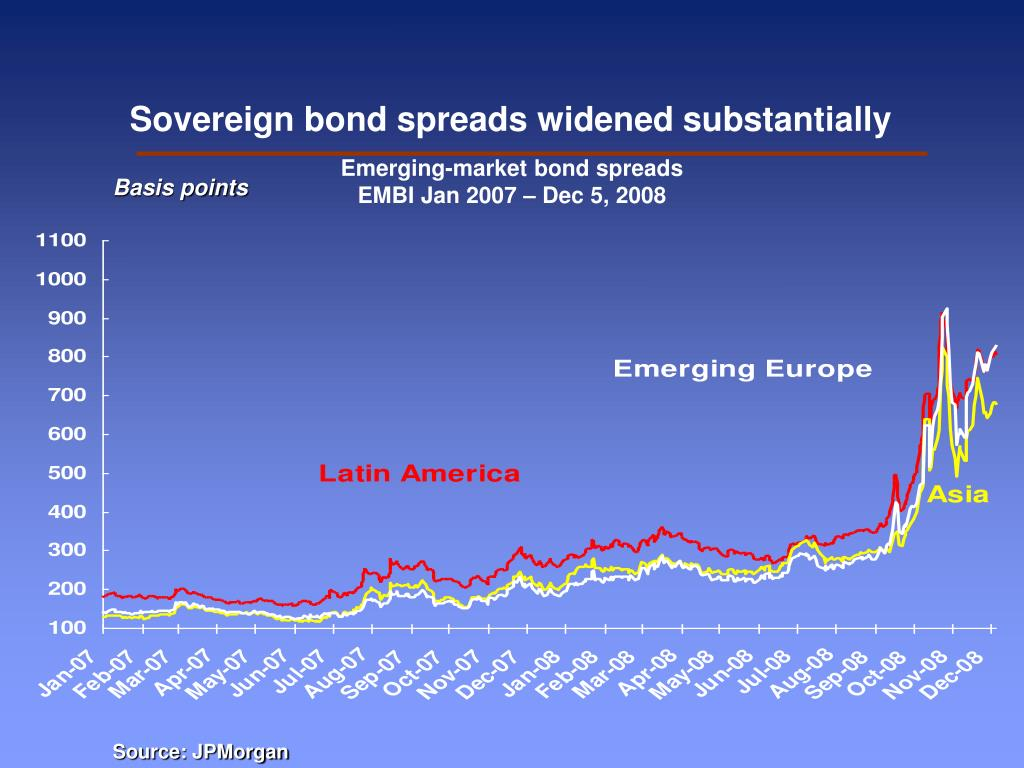 Sovereign bond spreads widened substantially