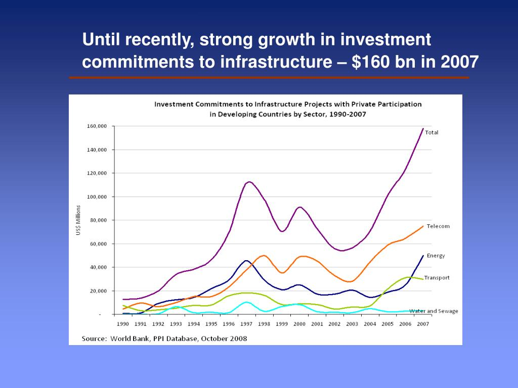 Until recently, strong growth in investment commitments to infrastructure – $160 bn in 2007