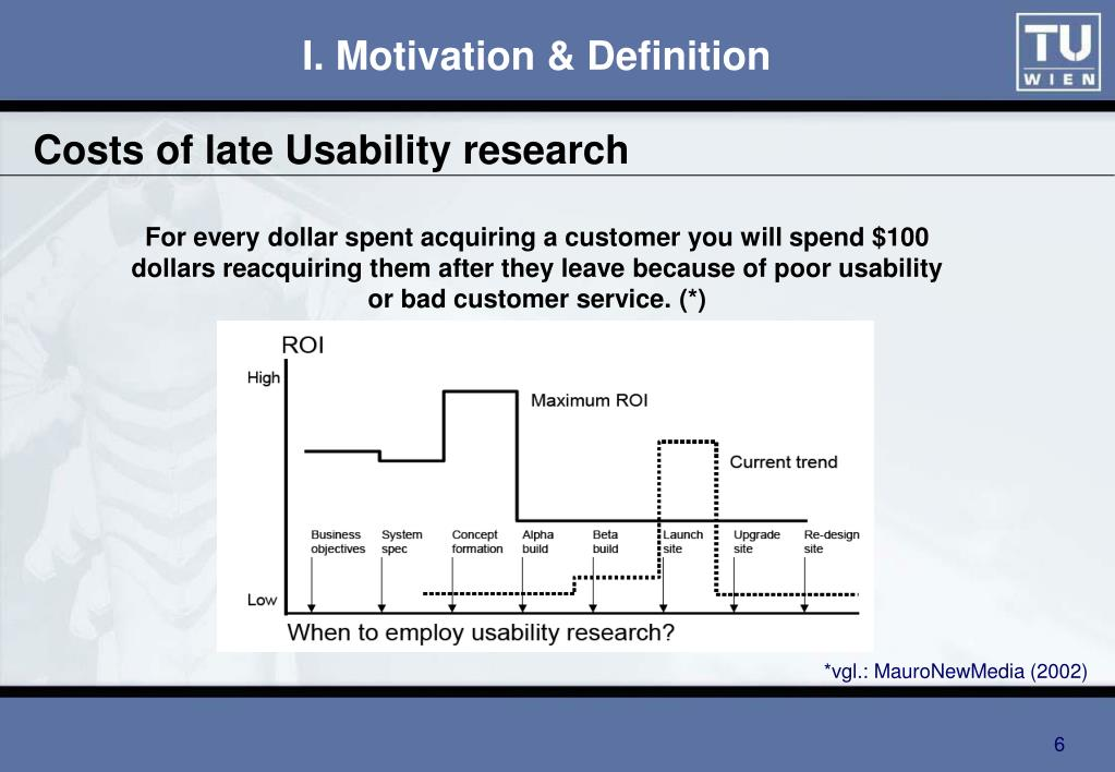 Costs of late Usability research