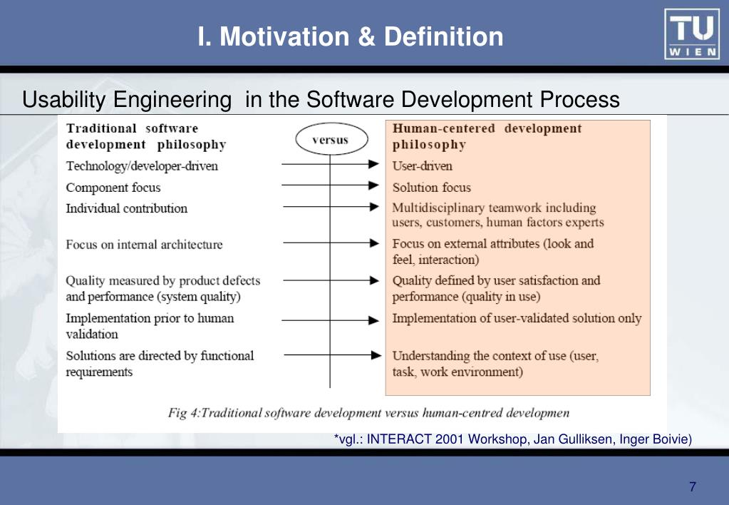 Usability Engineering  in the Software Development Process