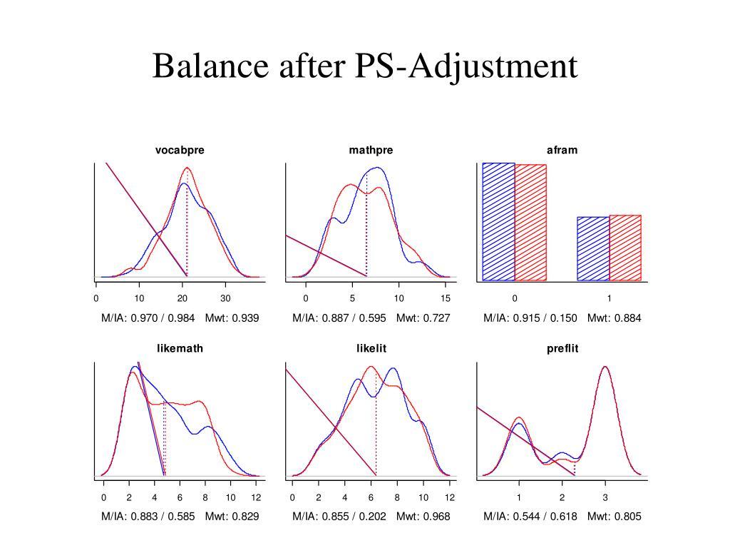 Balance after PS-Adjustment
