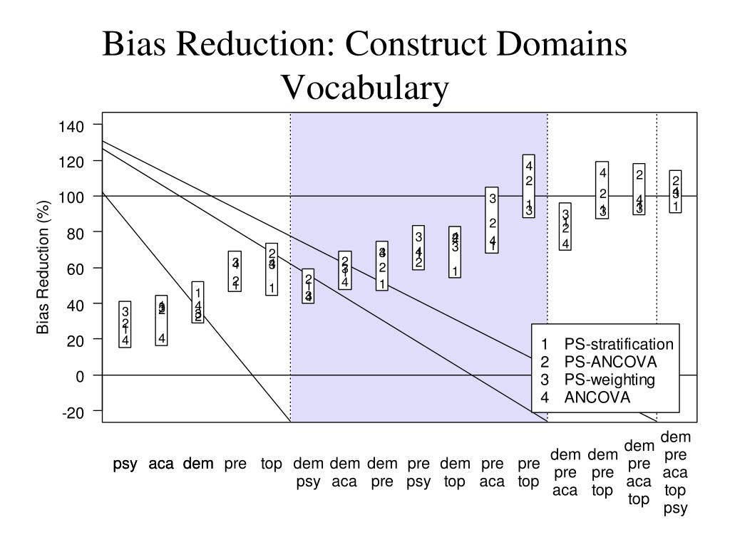 Bias Reduction: Construct Domains