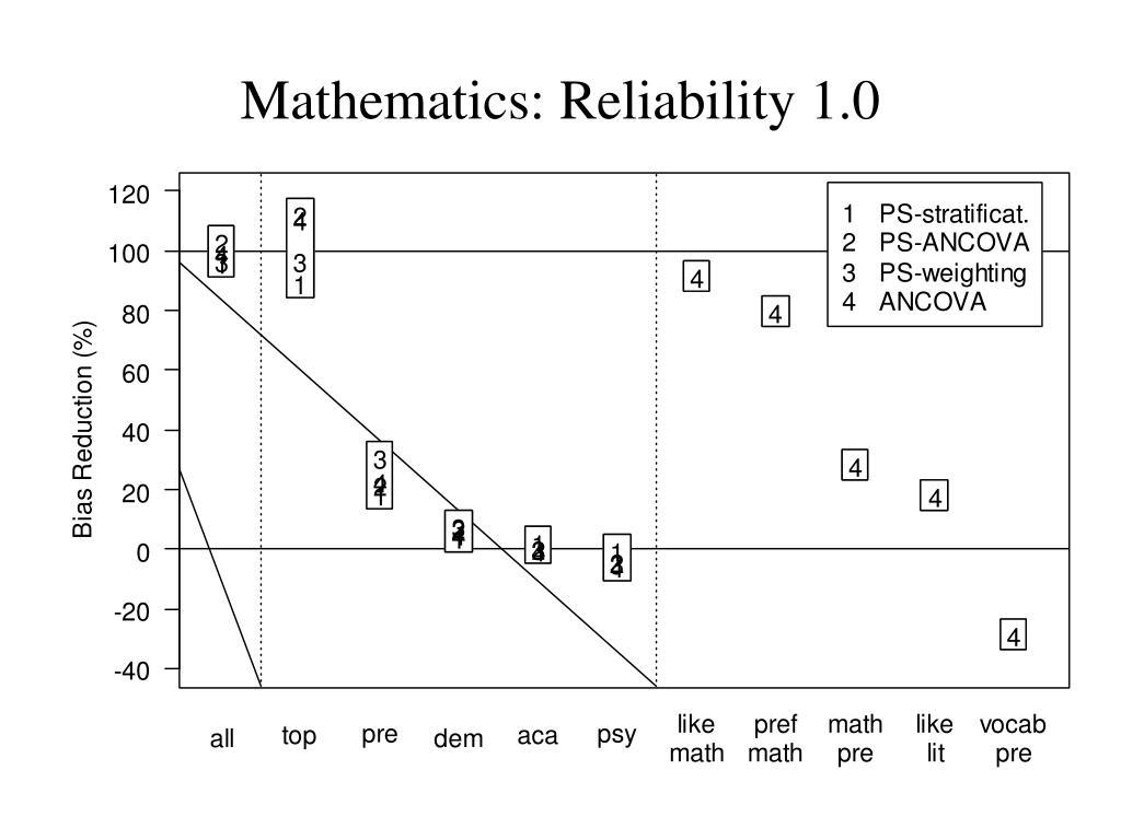 Mathematics: Reliability 1.0