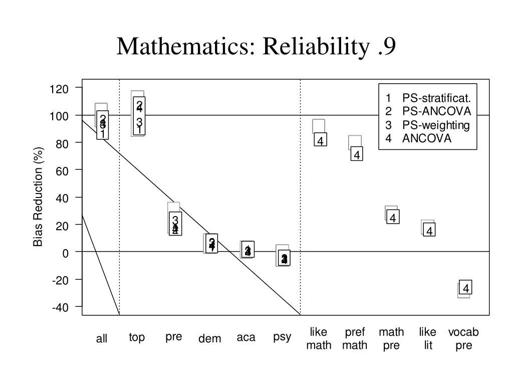 Mathematics: Reliability .9