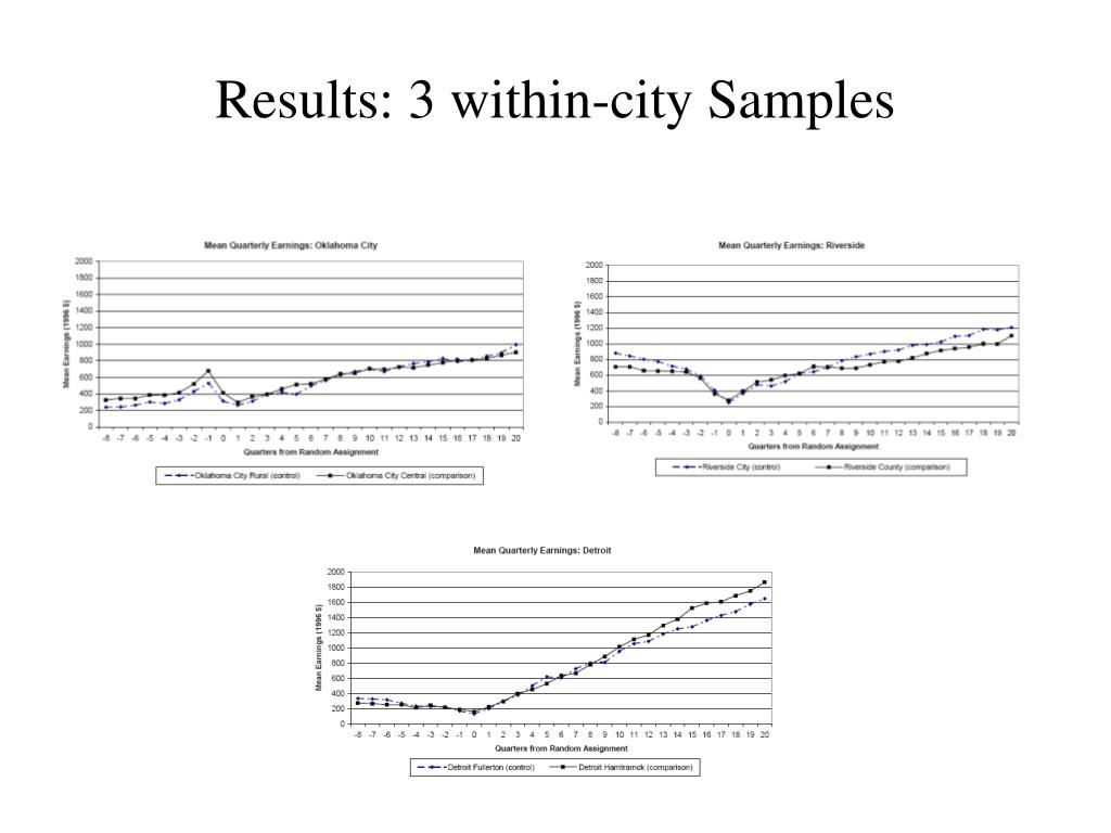 Results: 3 within-city Samples