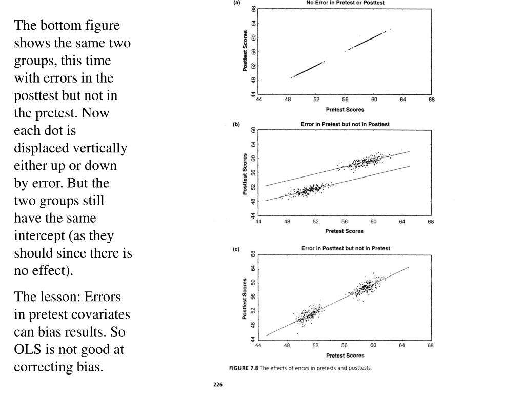 The bottom figure shows the same two groups, this time with errors in the posttest but not in the pretest. Now each dot is displaced vertically either up or down by error. But the two groups still have the same intercept (as they should since there is no effect).