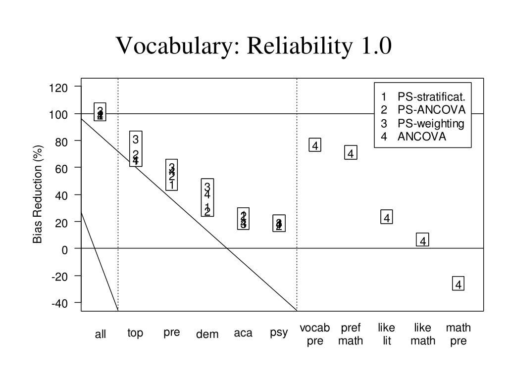Vocabulary: Reliability 1.0