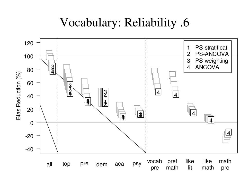 Vocabulary: Reliability .6
