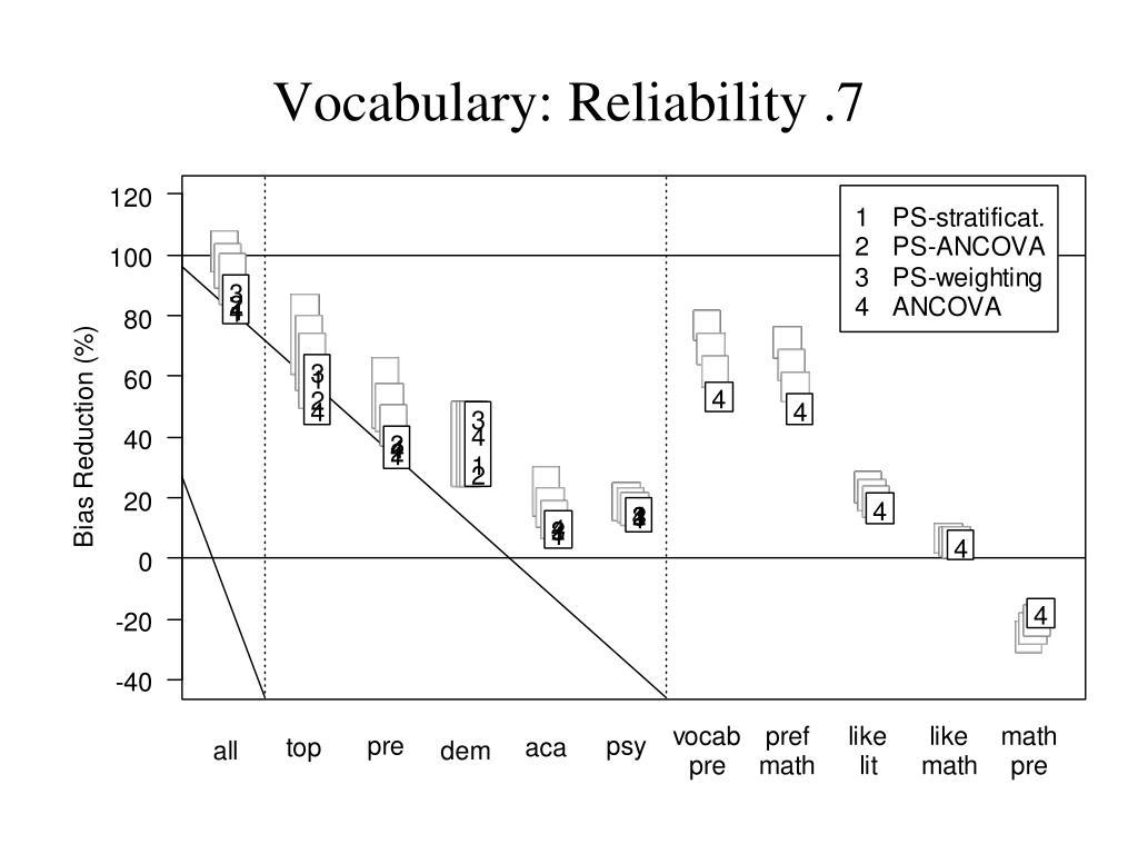 Vocabulary: Reliability .7