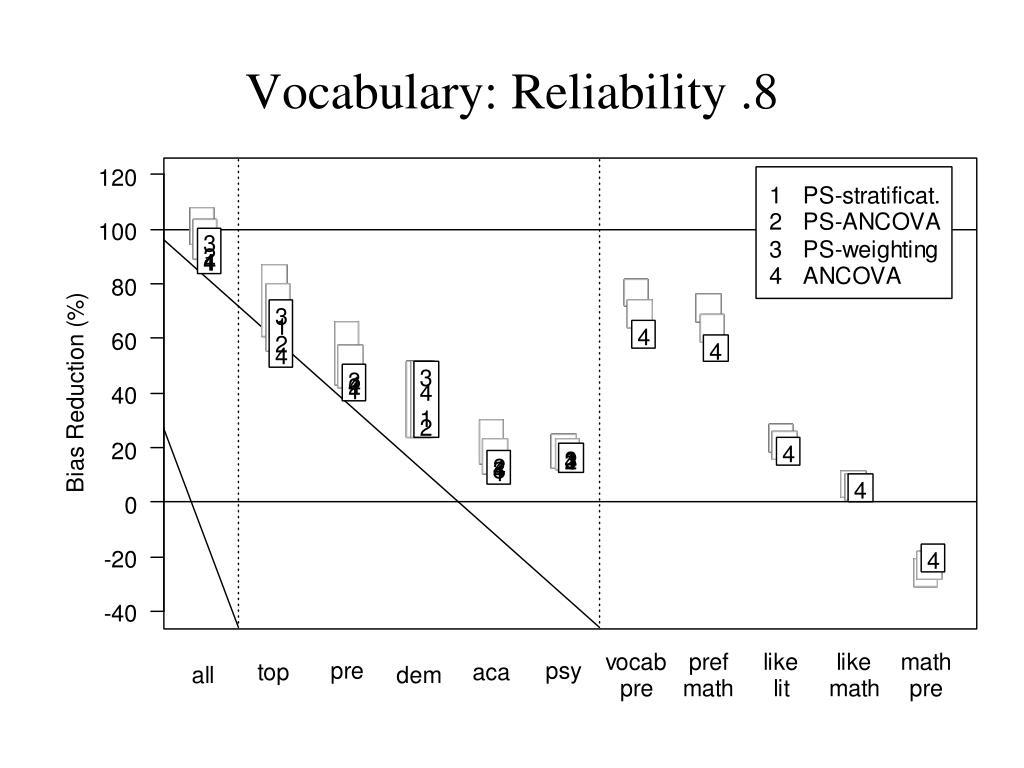 Vocabulary: Reliability .8