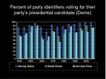 percent of party identifiers voting for their party s presidential candidate dems