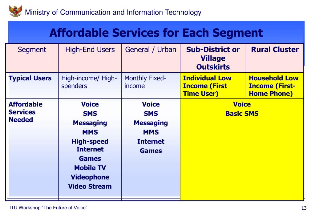 Affordable Services for Each Segment