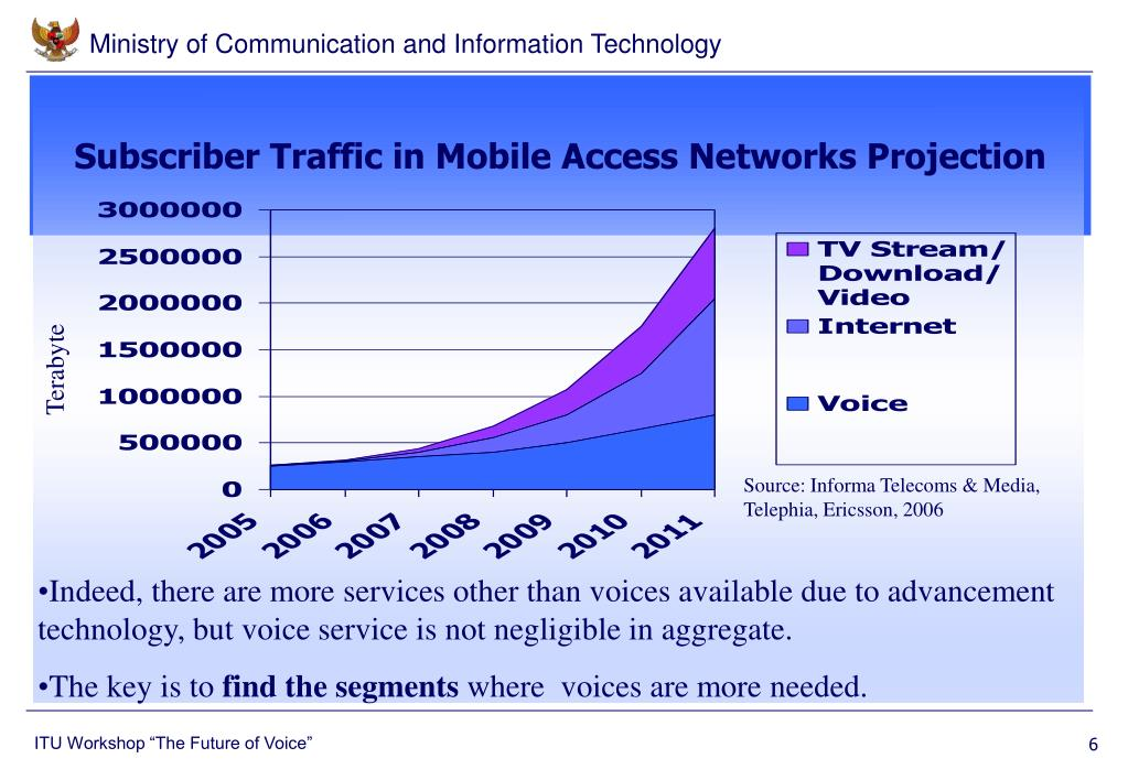Subscriber Traffic in Mobile Access Networks Projection