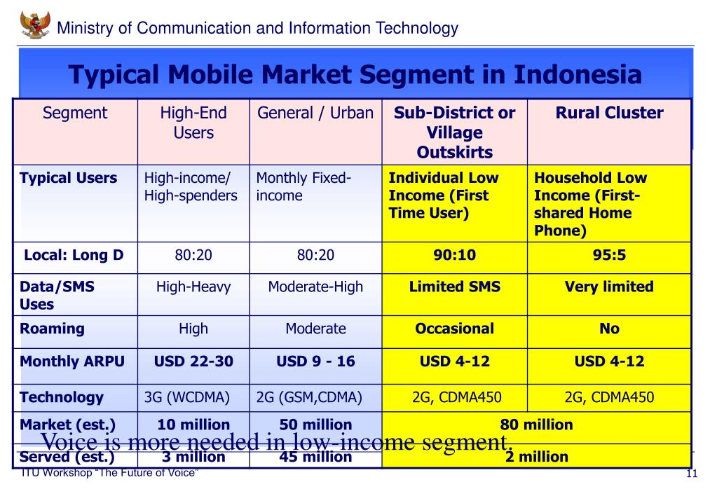 Typical Mobile Market Segment in Indonesia