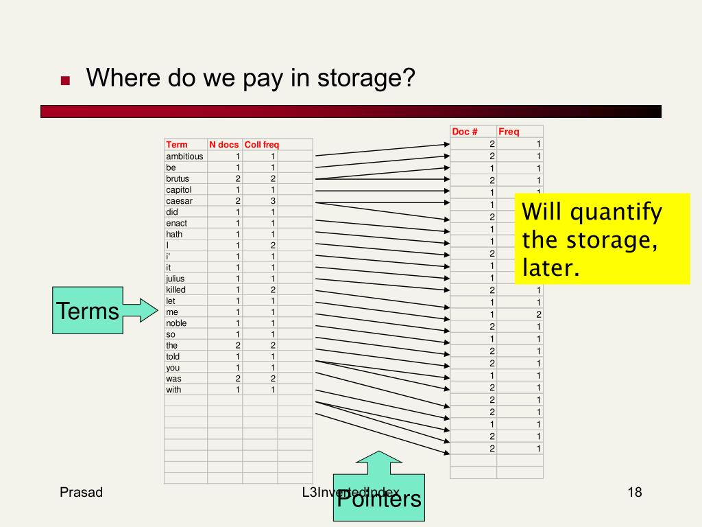 Where do we pay in storage?