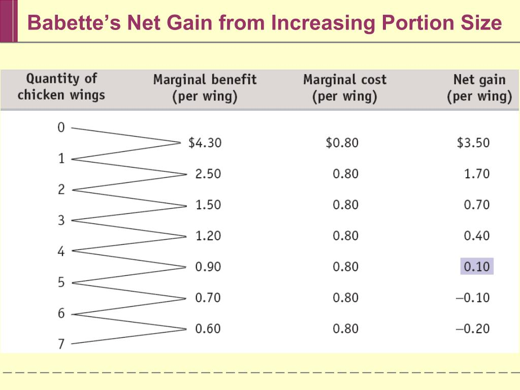 Babette's Net Gain from Increasing Portion Size