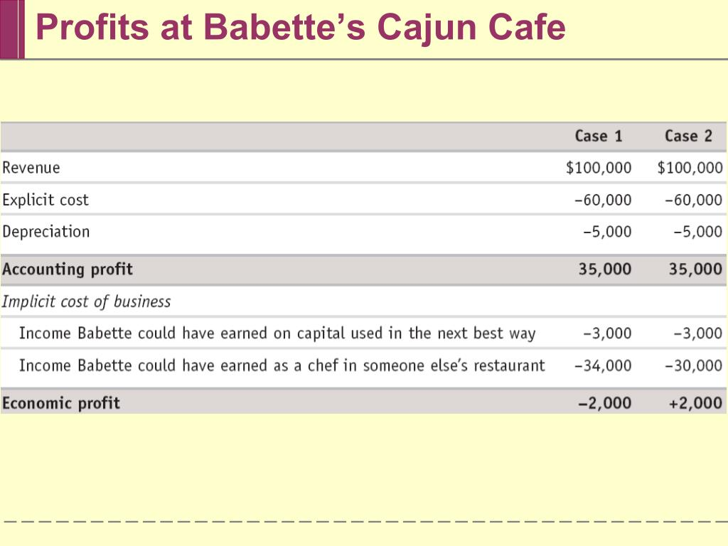 Profits at Babette's Cajun Cafe