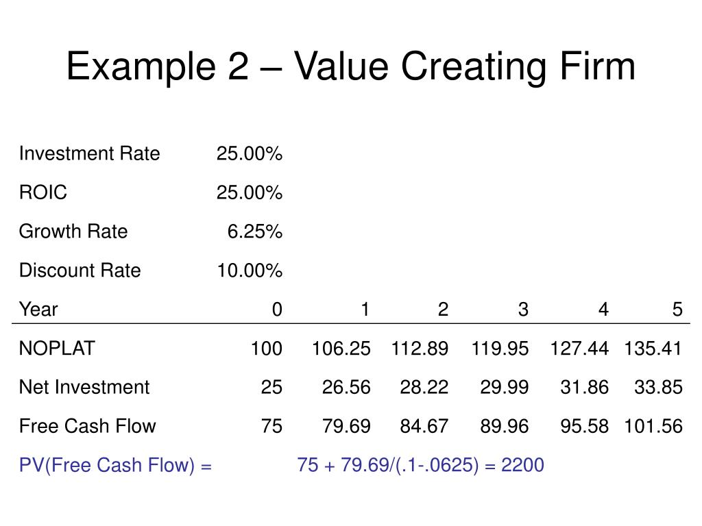 Example 2 – Value Creating Firm