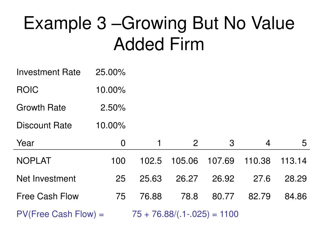 Example 3 –Growing But No Value Added Firm