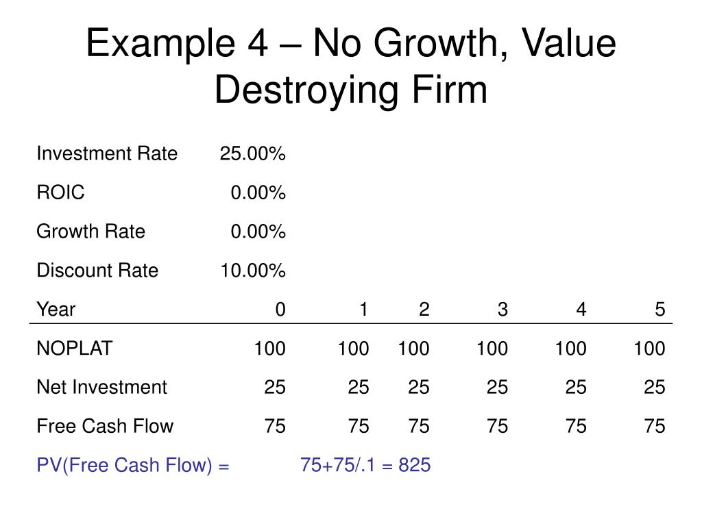 Example 4 – No Growth, Value Destroying Firm