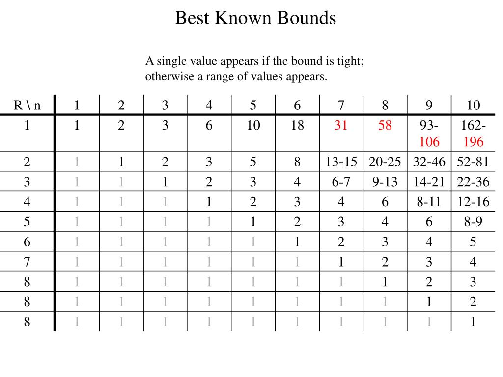 Best Known Bounds