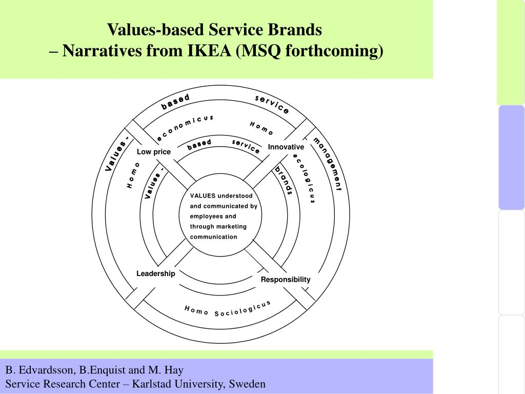 Values-based Service Brands